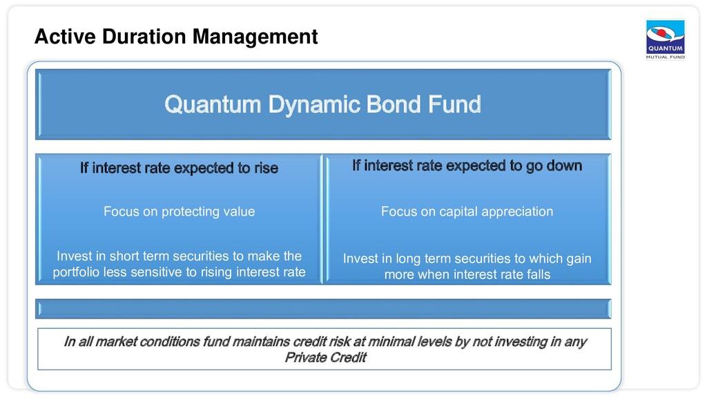 Active Duration Management Quantum Dynamic Bond...