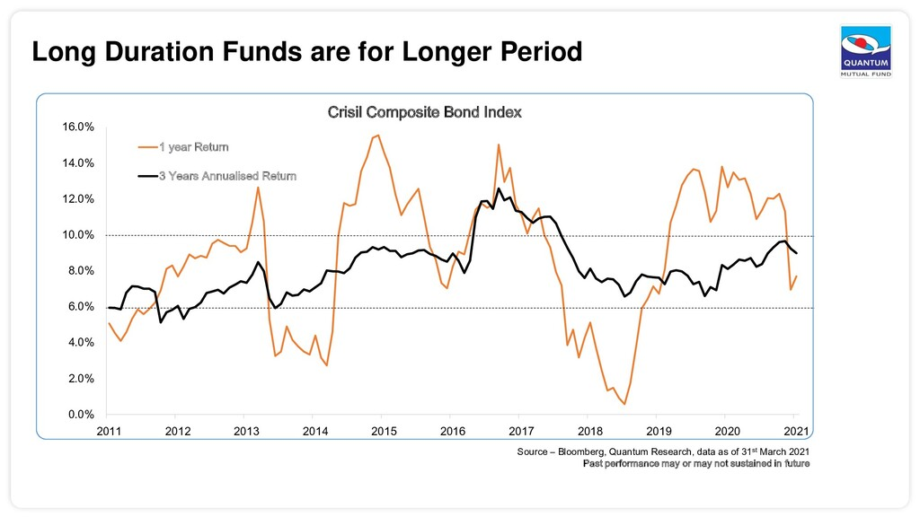 Long Duration Funds are for Longer Period 0.0% ...