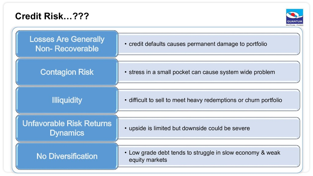 Credit Risk…??? • credit defaults causes perman...