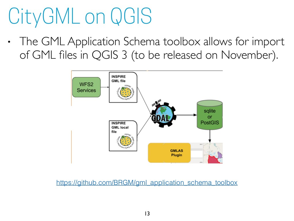 • The GML Application Schema toolbox allows for...