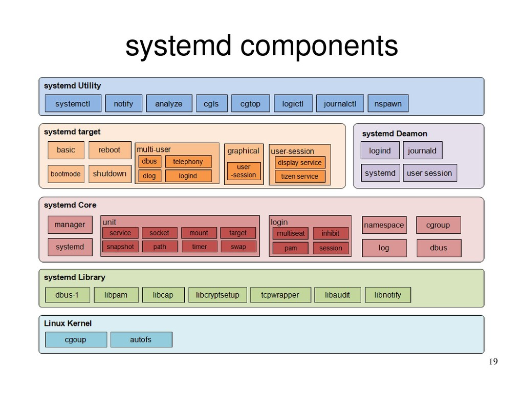 19 systemd components