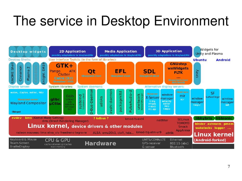 7 The service in Desktop Environment