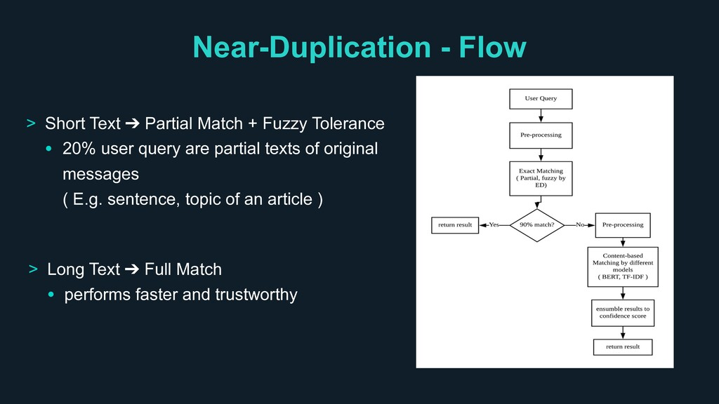 Near-Duplication - Flow > Long Text ➔ Full Matc...
