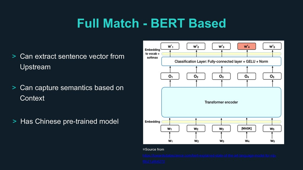 Full Match - BERT Based ※Source from https://to...
