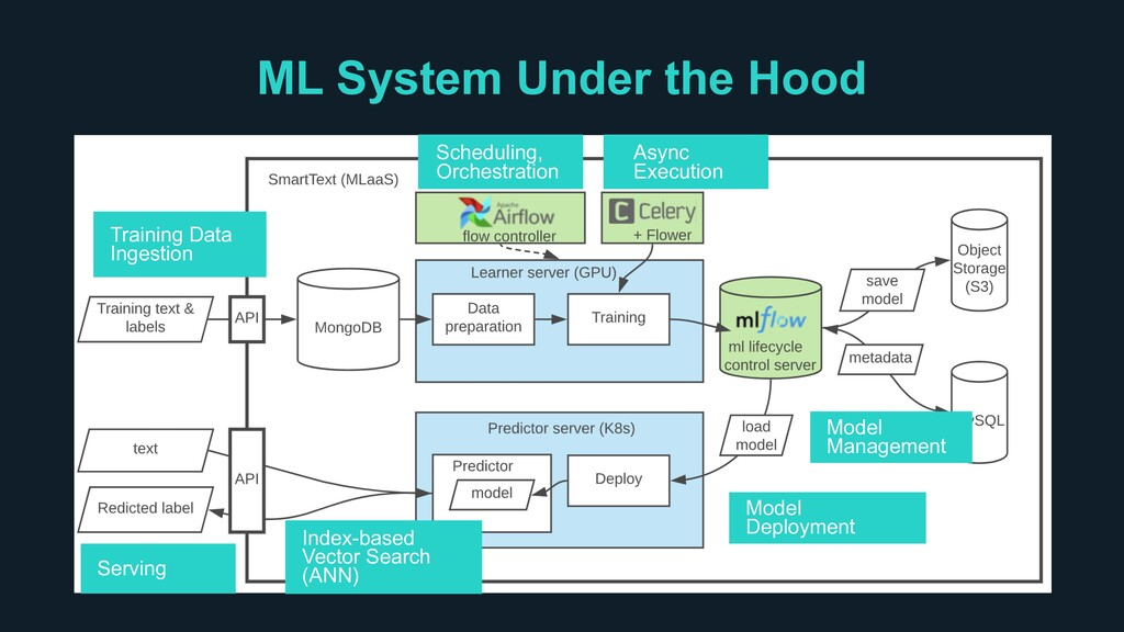 ML System Under the Hood Serving Training Data ...
