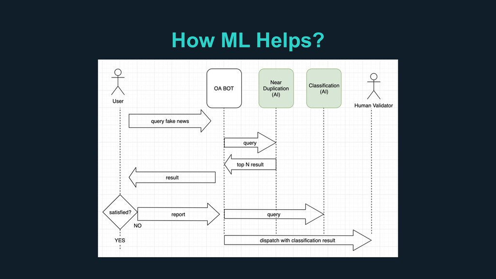 How ML Helps?