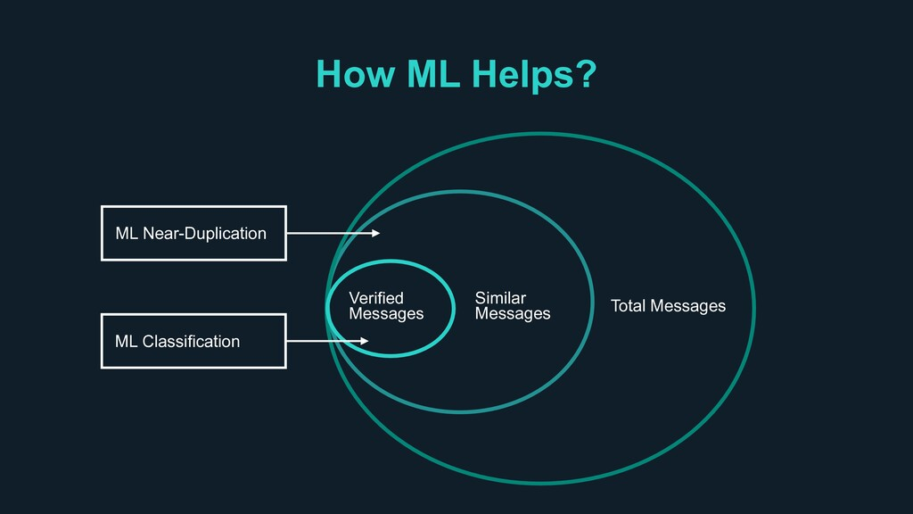 How ML Helps? Similar Messages Total Messages V...