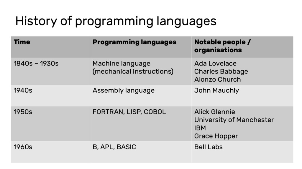 History of programming languages Time Programmi...