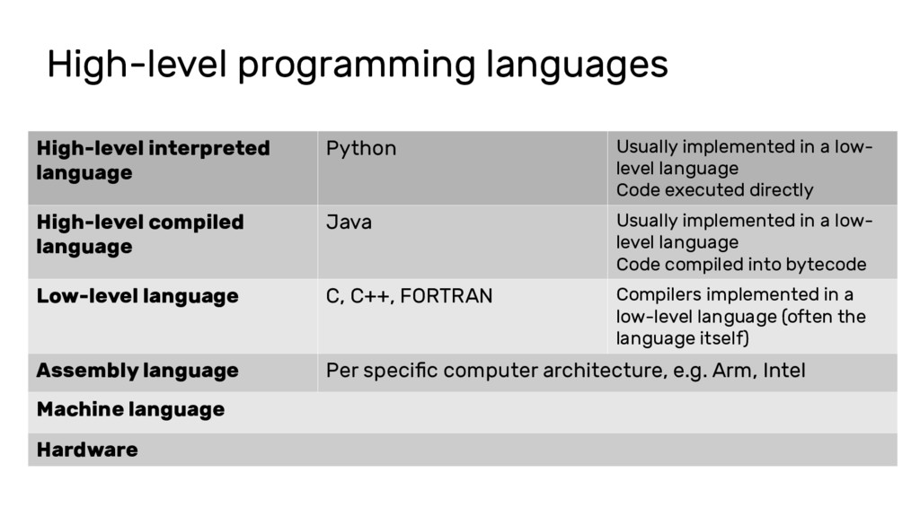 High-level programming languages High-level int...