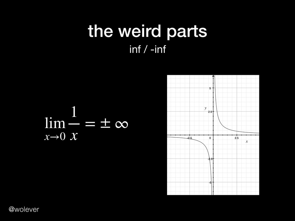 @wolever the weird parts inf / -inf lim x→0 1 x...