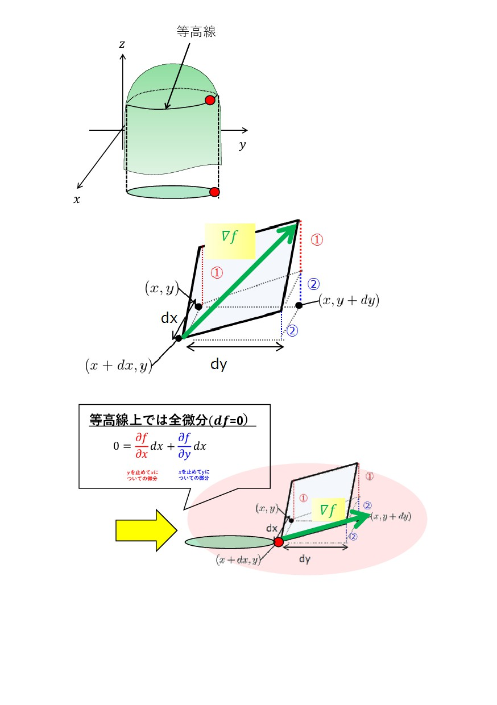 𝛻𝑓 𝛻𝑓 𝑥 𝑦 𝑧 等高線 等高線上では全微分(𝒅𝒇=0) 0 = 𝜕𝑓 𝜕𝑥 𝑑𝑥 + ...