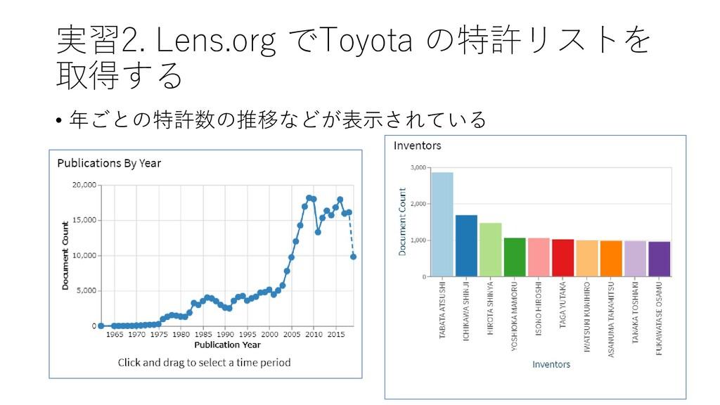 実習2. Lens.org でToyota の特許リストを 取得する • 年ごとの特許数の推移...