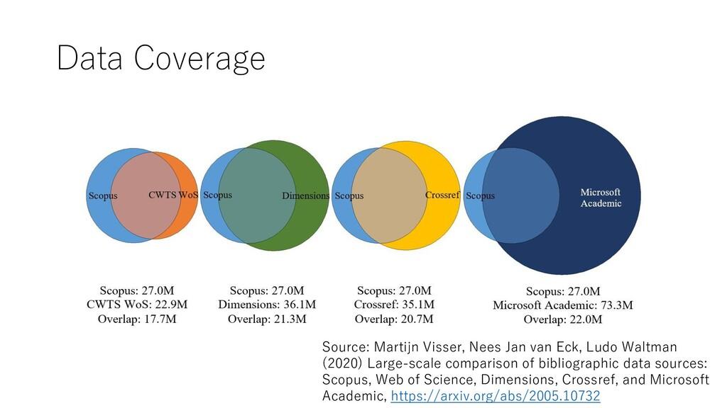 Data Coverage Source: Martijn Visser, Nees Jan ...