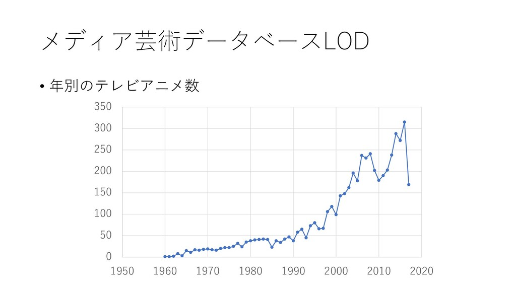 メディア芸術データベースLOD • 年別のテレビアニメ数 0 50 100 150 200 2...