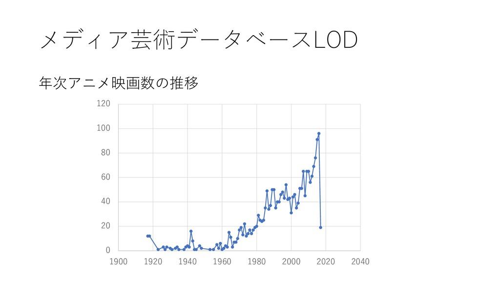 メディア芸術データベースLOD 年次アニメ映画数の推移 0 20 40 60 80 100 1...