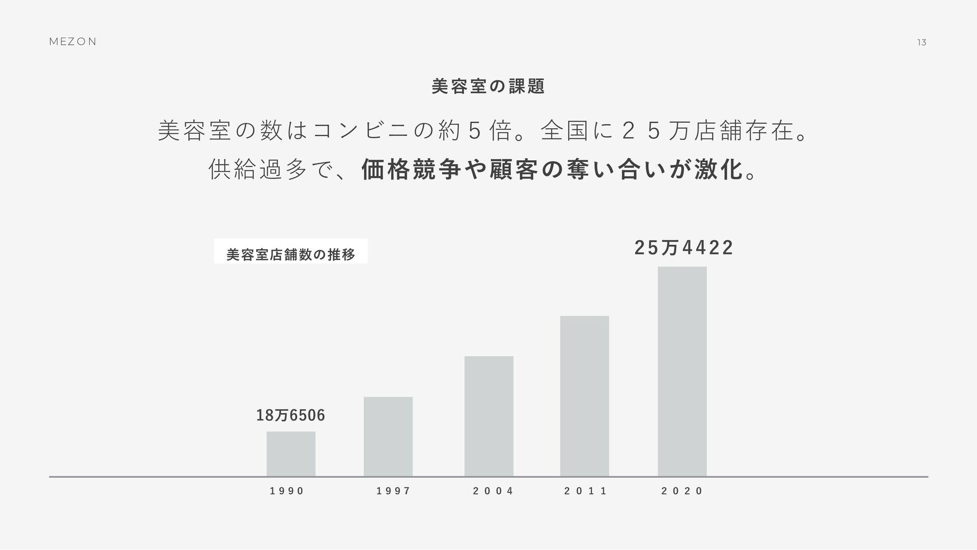 MEZ O N 12 美容室の課題 市場規模は約2兆円、利⽤者率・利⽤回数も下降傾向にあり、 ...