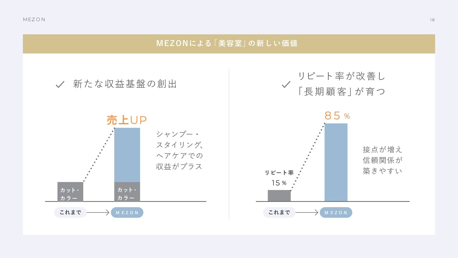 MEZ O N 17 M E Z O N が解決すること 美容室・MEZON利⽤者の双⽅にメリ...