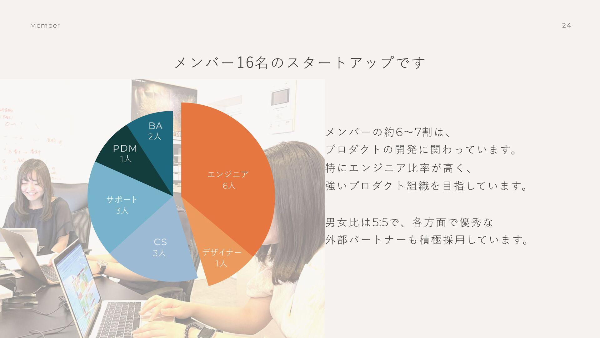 23 Board Member ⽯⿊武⼠ 代表取締役 共同代表 鈴⽊みずほ 事業戦略、プロダク...