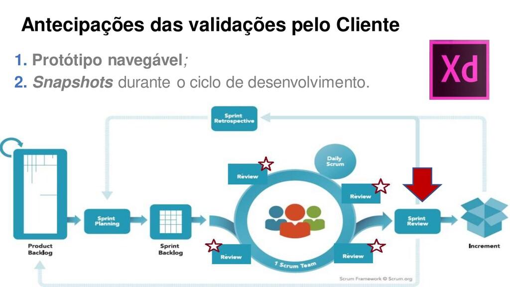 Antecipações das validações pelo Cliente 1. Pro...