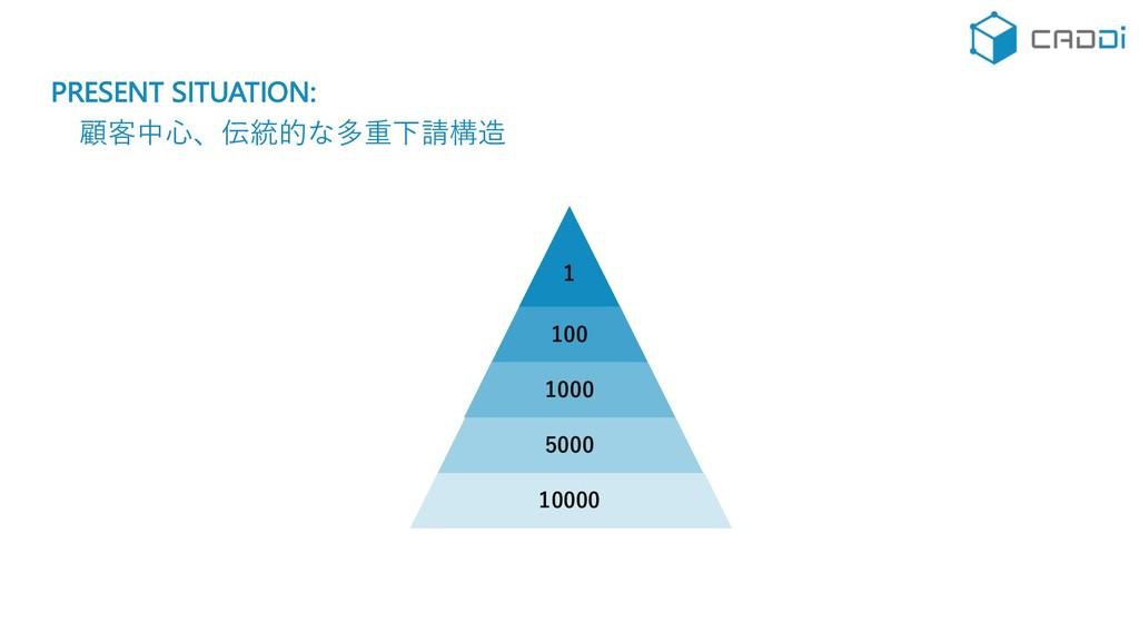 PRESENT SITUATION: 顧客中⼼、伝統的な多重下請構造 1 100 1000 5...