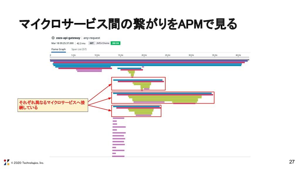 © ZOZO Technologies, Inc. 27 マイクロサービス間の繋がりをAPMで...