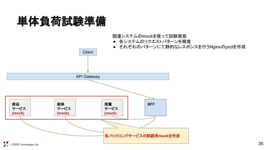 © ZOZO Technologies, Inc. 35 商品 サービス (mock) 検索 ...
