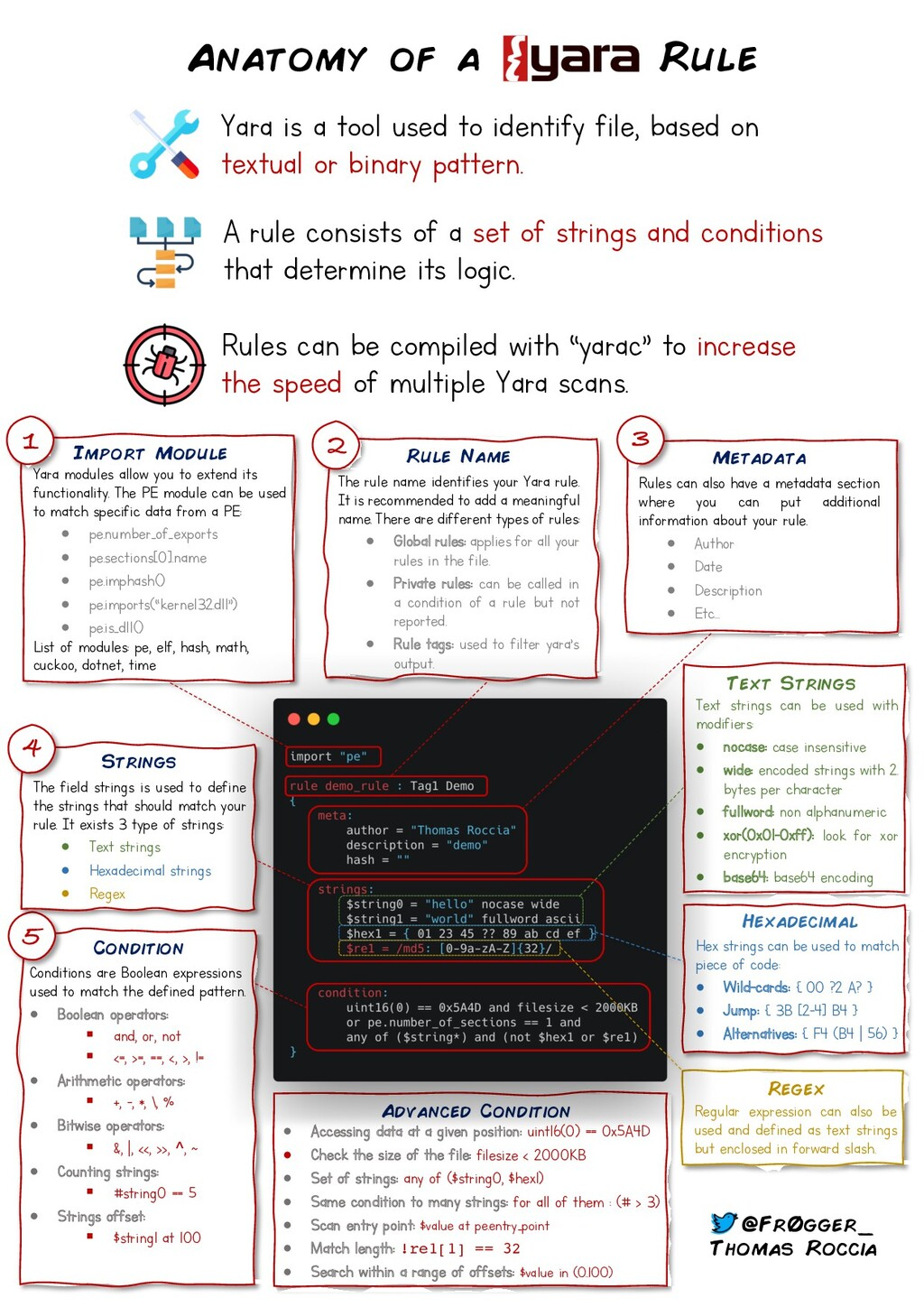 Hex strings can be used to match piece of code:...