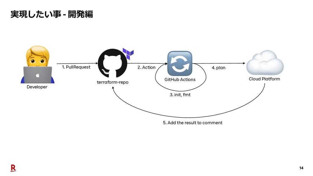 14 実現したい事 - 開発編 Cloud Platform Developer GitHub...