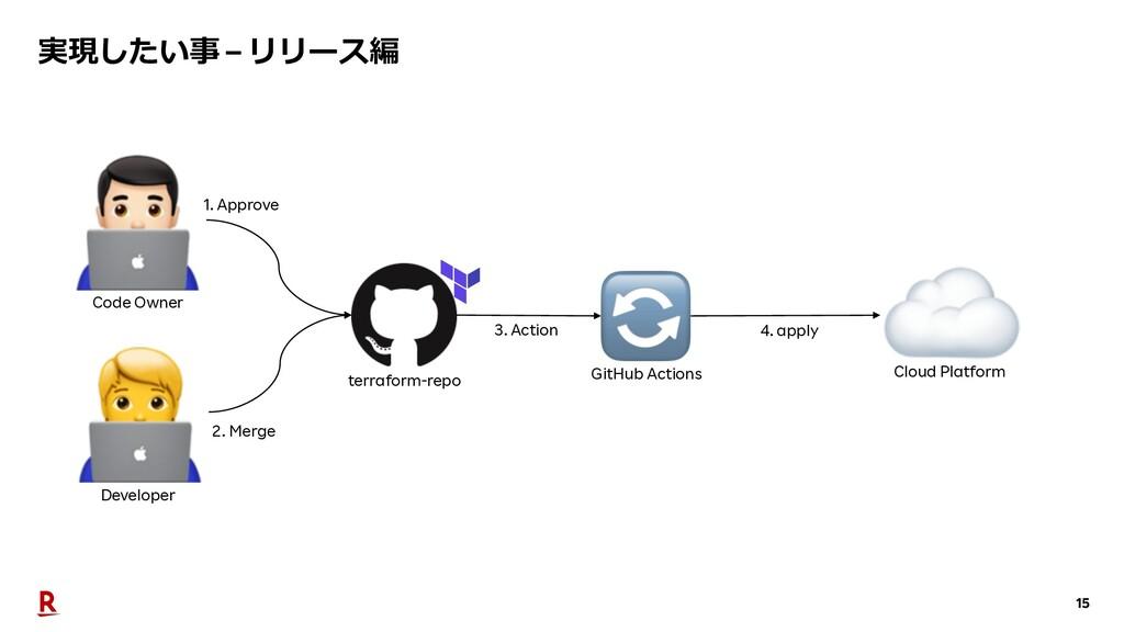 15 実現したい事 – リリース編 Cloud Platform Developer GitH...