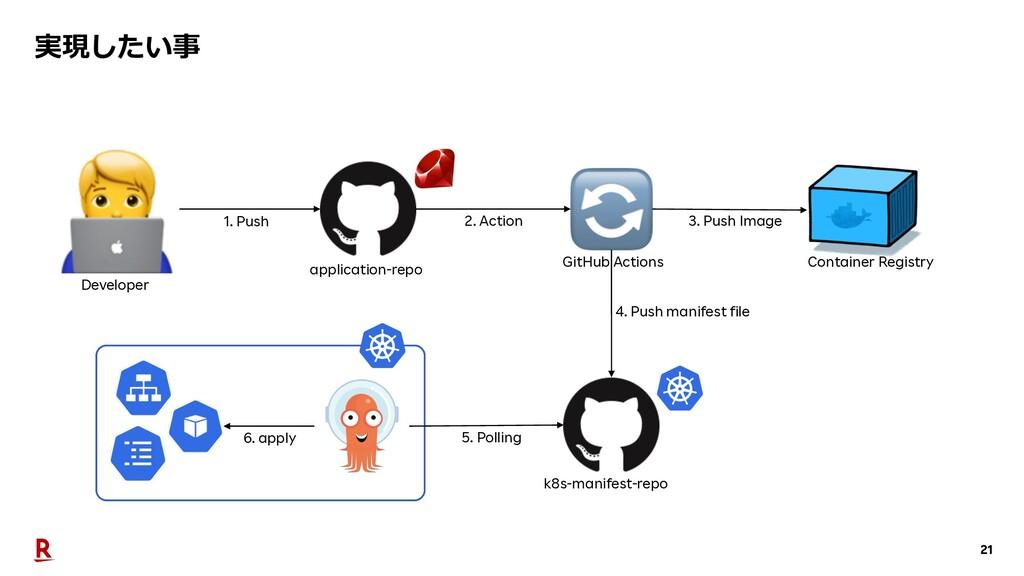 21 実現したい事 Developer application-repo k8s-manife...