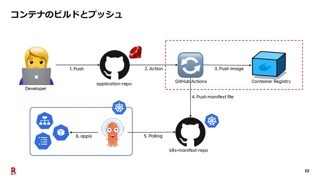 22 コンテナのビルドとプッシュ Developer application-repo k8s...