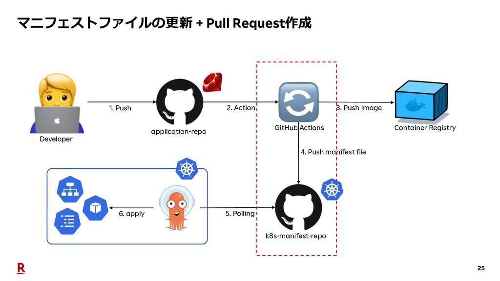 25 マニフェストファイルの更新 + Pull Request作成 Developer app...
