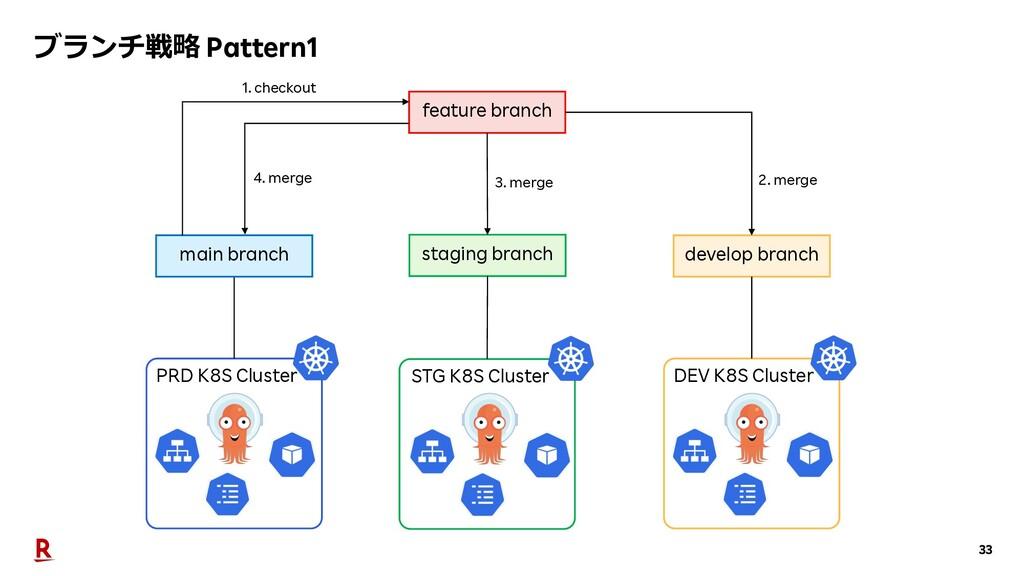 33 PRD K8S Cluster staging branch develop branc...