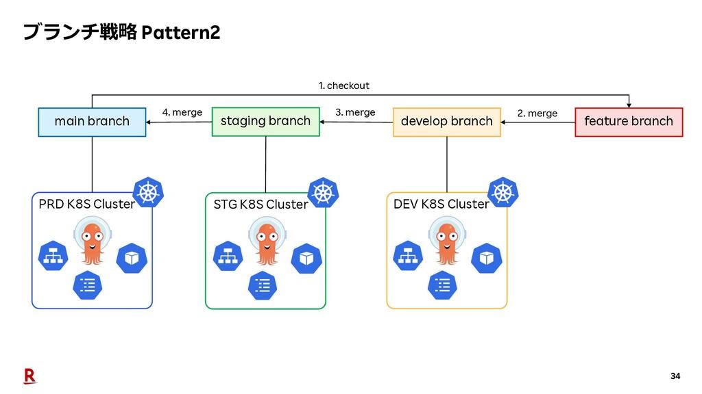 34 PRD K8S Cluster staging branch develop branc...