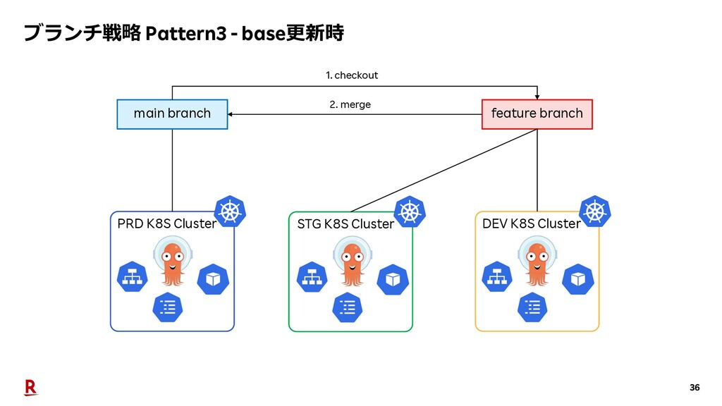 36 PRD K8S Cluster main branch feature branch S...