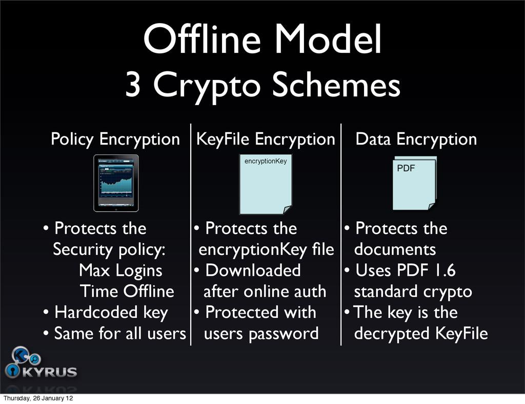 Offline Model 3 Crypto Schemes encryptionKey Pol...