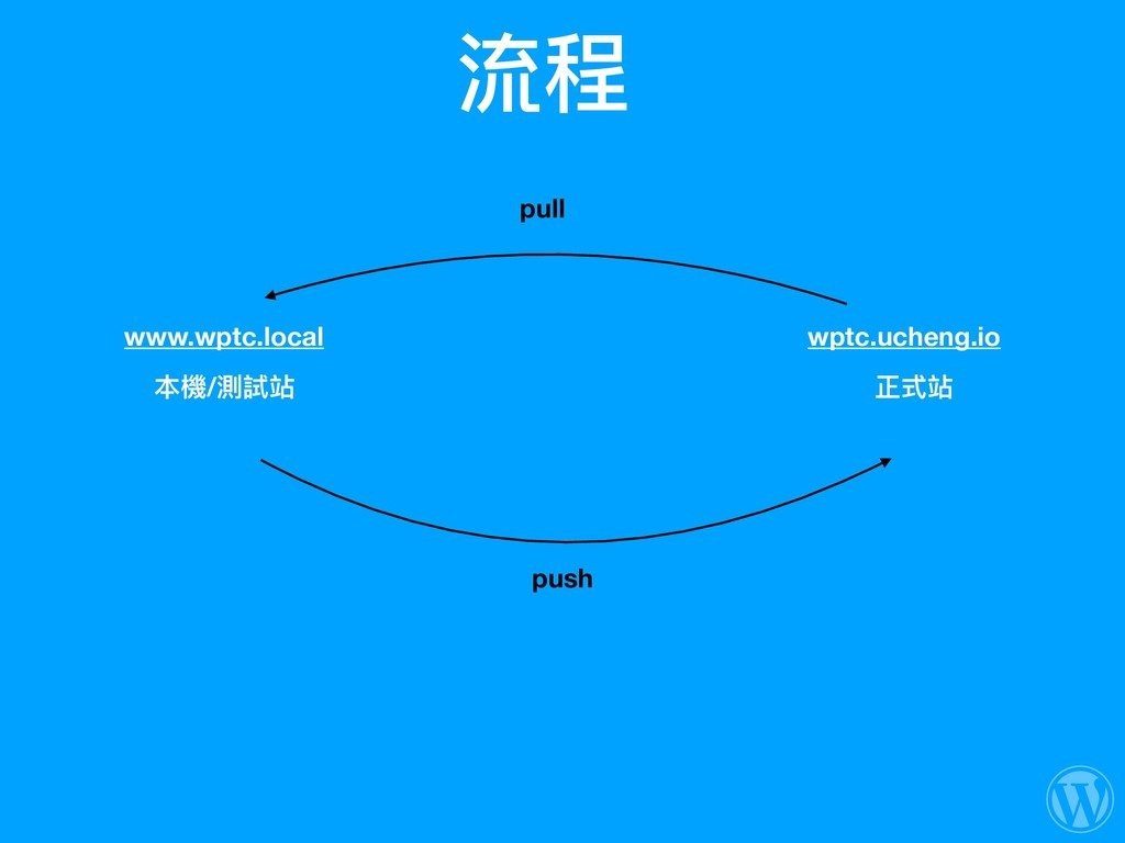 流程 本機/測試站 正式站 www.wptc.local wptc.ucheng.io pus...