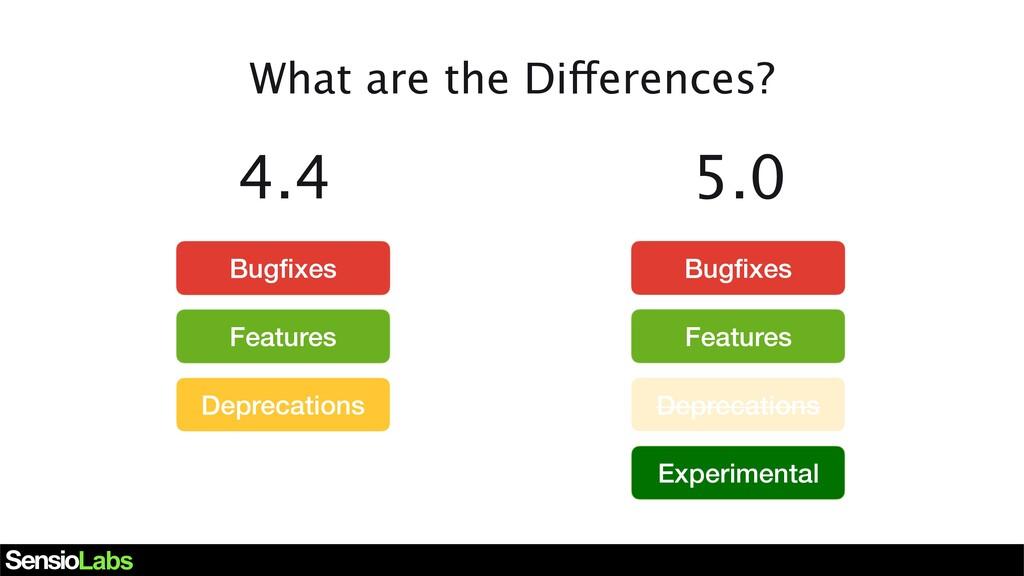 4.4 Deprecations Bugfixes Bugfixes Features Featu...