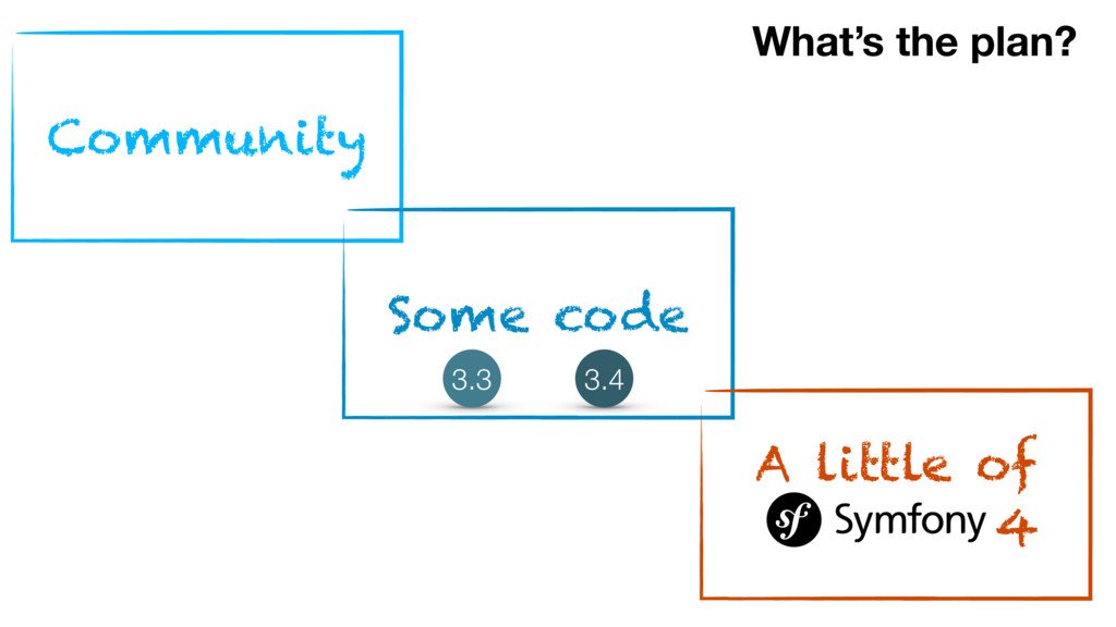 What's the plan? Community Some code 3.3 3.4 A ...