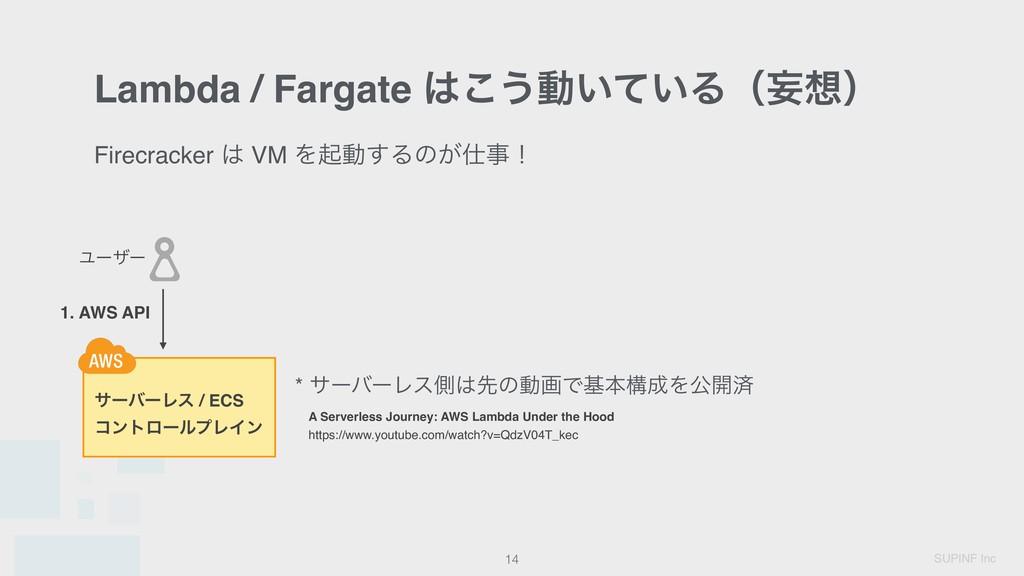 SUPINF Inc Lambda / Fargate ͜͏ಈ͍͍ͯΔʢໝʣ 14 Ϣʔβ...