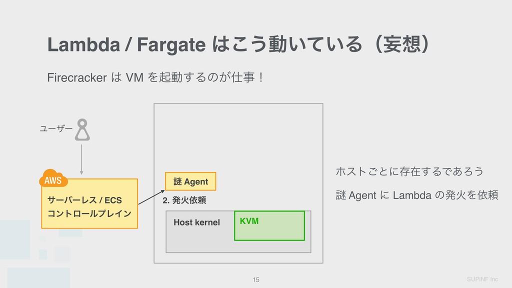 SUPINF Inc ɹ 15 ɹ Host kernel KVM Ϣʔβʔ Firecrac...