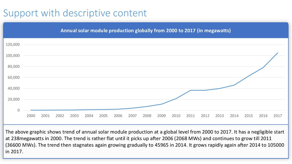 Annual solar module production globally from 20...