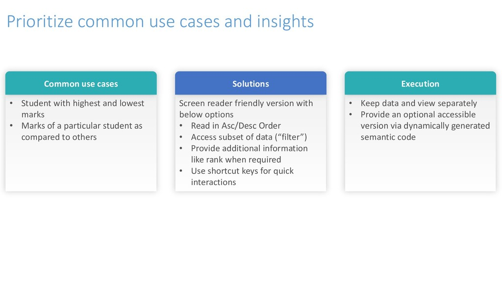 Prioritize common use cases and insights • Stud...