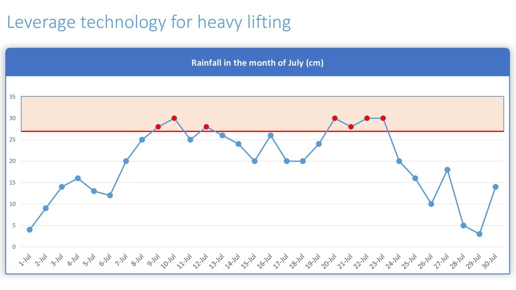 Leverage technology for heavy lifting Rainfall ...