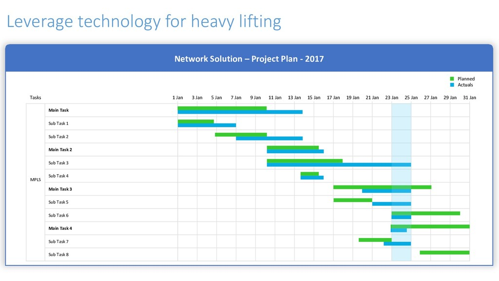 Leverage technology for heavy lifting Network S...