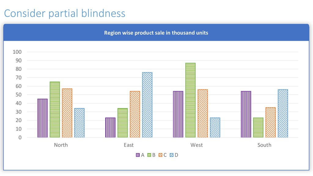 Region wise product sale in thousand units 0 10...