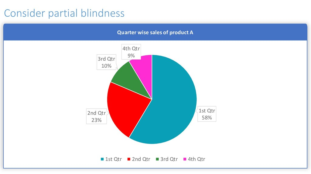Quarter wise sales of product A 1st Qtr 58% 2nd...