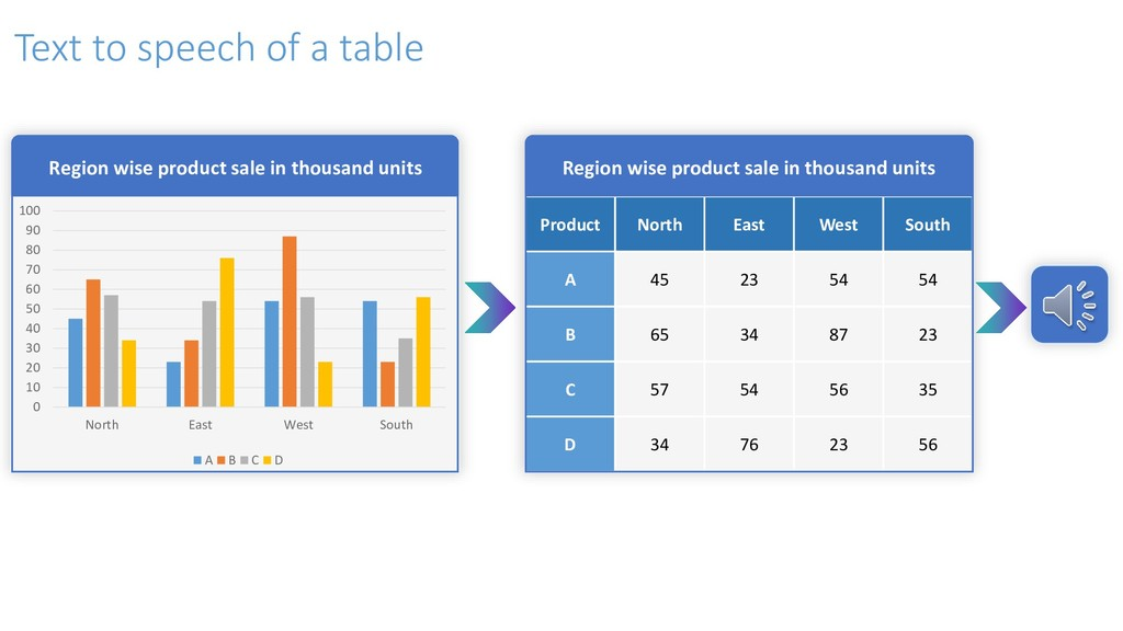 Text to speech of a table Product North East We...