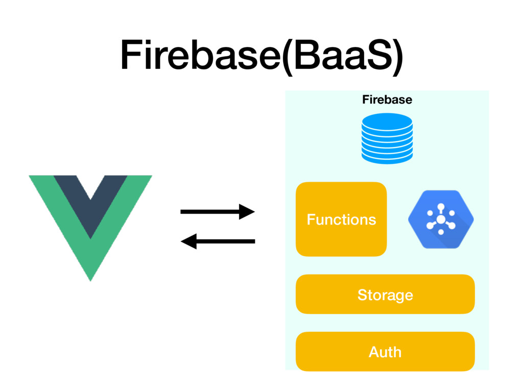 Firebase(BaaS) Firebase Functions Storage Auth