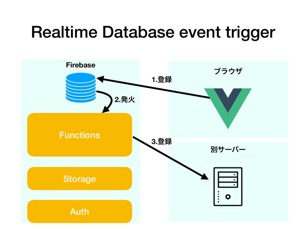 Realtime Database event trigger Firebase Functi...